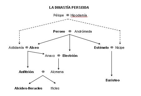 dinastia-perseida-2